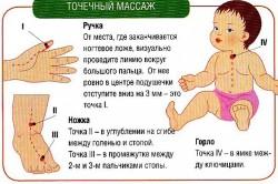 Точечный массаж при обструктивном бронхите у детей